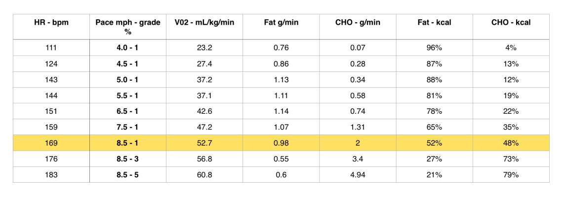 Metabolic-efficiency-test-data