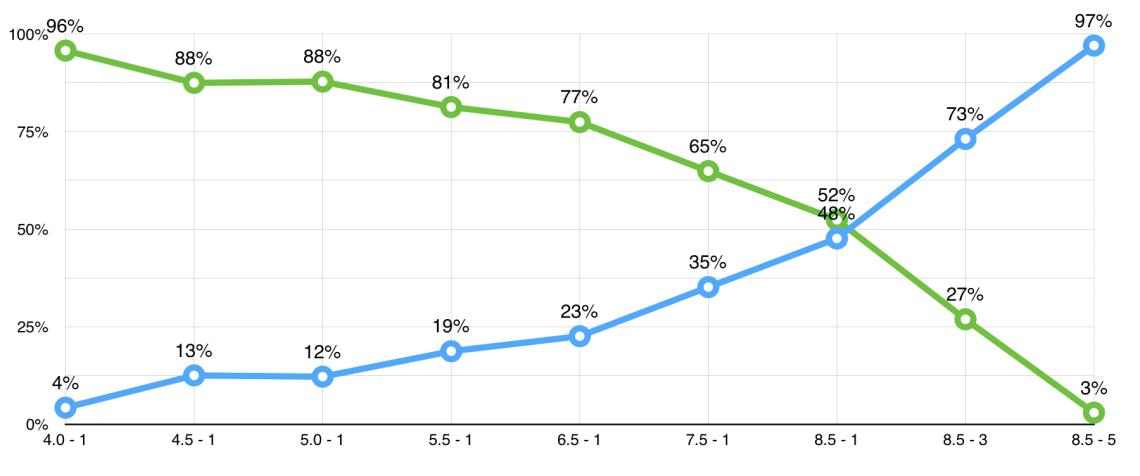 Metabolic-efficiency-test-graph