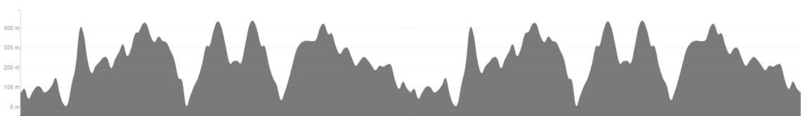 FinlaysonArm50k-Elevation-Profile