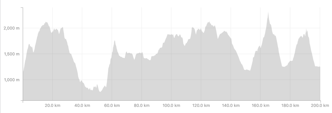 Fat Dog 120 - 2019 Elevation Profile